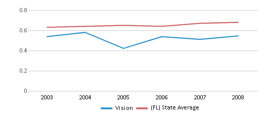 This chart display the diversity score of Vision and the public school average diversity score of Florida by year, with the latest 2007-08 school year data.
