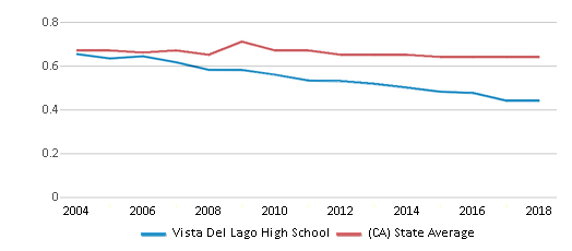 This chart display the diversity score of Vista Del Lago High School and the public school average diversity score of California by year, with the latest 2017-18 school year data.