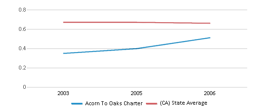 This chart display the diversity score of Acorn To Oaks Charter and the public school average diversity score of California by year, with the latest 2005-06 school year data.