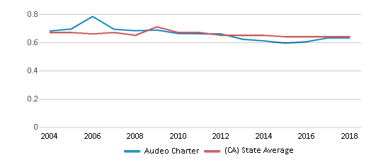 This chart display the diversity score of Audeo Charter and the public school average diversity score of California by year, with the latest 2017-18 school year data.