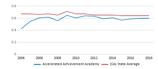 This chart display the diversity score of Accelerated Achievement Academy and the public school average diversity score of California by year, with the latest 2017-18 school year data.