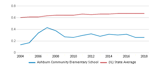 This chart display the diversity score of Ashburn Community Elementary School and the public school average diversity score of Illinois by year, with the latest 2017-18 school year data.