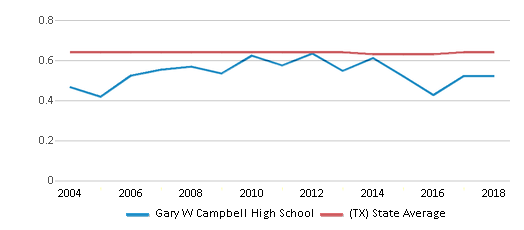 This chart display the diversity score of Gary W Campbell High School and the public school average diversity score of Texas by year, with the latest 2017-18 school year data.