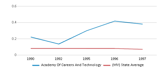 This chart display the diversity score of Academy Of Careers And Technology and the public school average diversity score of West Virginia by year, with the latest 1996-97 school year data.