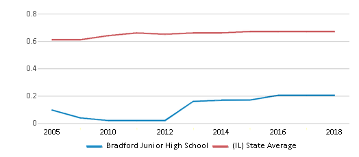 This chart display the diversity score of Bradford Junior High School and the public school average diversity score of Illinois by year, with the latest 2017-18 school year data.