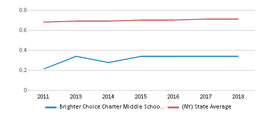 This chart display the diversity score of Brighter Choice Charter Middle School For Girls and the public school average diversity score of New York by year, with the latest 2017-18 school year data.