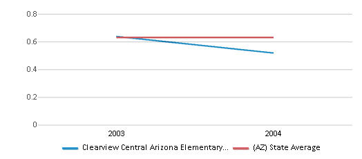 This chart display the diversity score of Clearview Central Arizona Elementary School and the public school average diversity score of Arizona by year, with the latest 2003-04 school year data.