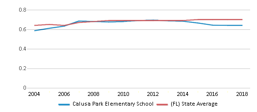 This chart display the diversity score of Calusa Park Elementary School and the public school average diversity score of Florida by year, with the latest 2017-18 school year data.