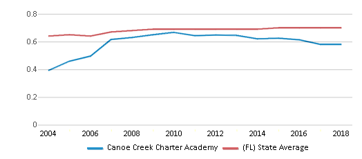 This chart display the diversity score of Canoe Creek Charter Academy and the public school average diversity score of Florida by year, with the latest 2017-18 school year data.