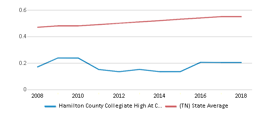 This chart display the diversity score of Hamilton County Collegiate High At Chattanooga State and the public school average diversity score of Tennessee by year, with the latest 2017-18 school year data.