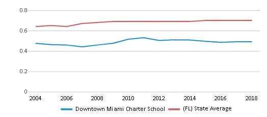 This chart display the diversity score of Downtown Miami Charter School and the public school average diversity score of Florida by year, with the latest 2017-18 school year data.