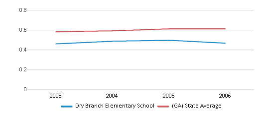 This chart display the diversity score of Dry Branch Elementary School and the public school average diversity score of Georgia by year, with the latest 2005-06 school year data.