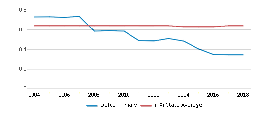 This chart display the diversity score of Delco Primary and the public school average diversity score of Texas by year, with the latest 2017-18 school year data.