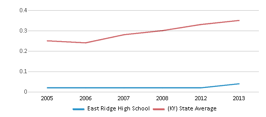 This chart display the diversity score of East Ridge High School and the public school average diversity score of Kentucky by year, with the latest 2012-13 school year data.