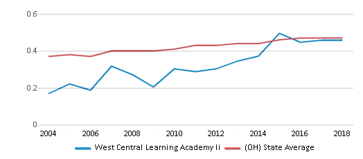 This chart display the diversity score of West Central Learning Academy Ii and the public school average diversity score of Ohio by year, with the latest 2017-18 school year data.
