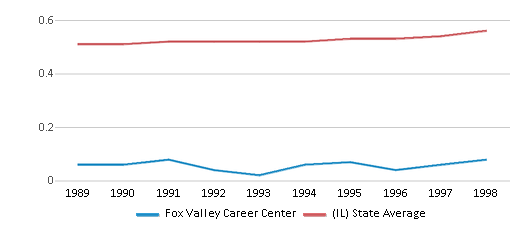 This chart display the diversity score of Fox Valley Career Center and the public school average diversity score of Illinois by year, with the latest 1997-98 school year data.