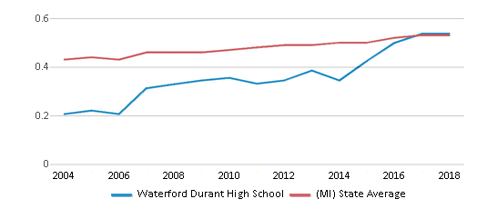 This chart display the diversity score of Waterford Durant High School and the public school average diversity score of Michigan by year, with the latest 2017-18 school year data.