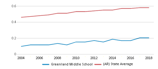 This chart display the diversity score of Greenland Middle School and the public school average diversity score of Arkansas by year, with the latest 2017-18 school year data.