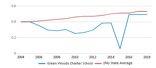 This chart display the diversity score of Green Woods Charter School and the public school average diversity score of Pennsylvania by year, with the latest 2017-18 school year data.