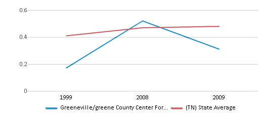 This chart display the diversity score of Greeneville/greene County Center For Technology and the public school average diversity score of Tennessee by year, with the latest 2008-09 school year data.
