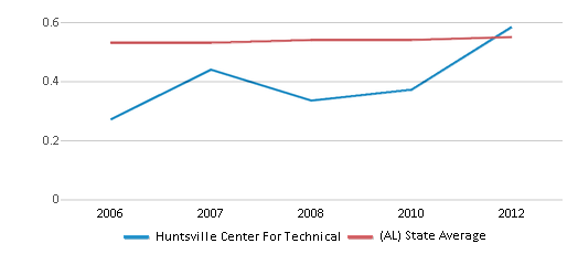 This chart display the diversity score of Huntsville Center For Technical and the public school average diversity score of Alabama by year, with the latest 2011-12 school year data.