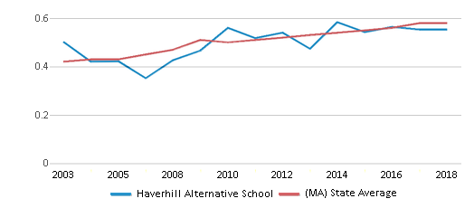 This chart display the diversity score of Haverhill Alternative School and the public school average diversity score of Massachusetts by year, with the latest 2017-18 school year data.