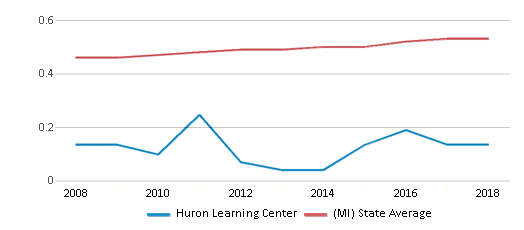 This chart display the diversity score of Huron Learning Center and the public school average diversity score of Michigan by year, with the latest 2017-18 school year data.