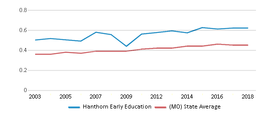 This chart display the diversity score of Hanthorn Early Education and the public school average diversity score of Missouri by year, with the latest 2017-18 school year data.