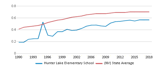 This chart display the diversity score of Hunter Lake Elementary School and the public school average diversity score of Nevada by year, with the latest 2017-18 school year data.