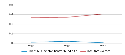 This chart display the diversity score of James M. Singleton Charter Middle School and the public school average diversity score of Louisiana by year, with the latest 2005-06 school year data.