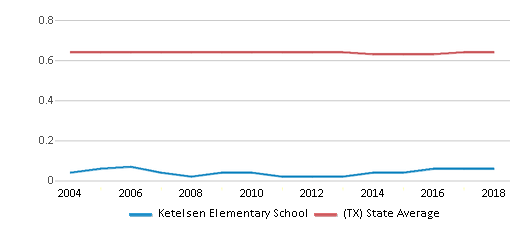 This chart display the diversity score of Ketelsen Elementary School and the public school average diversity score of Texas by year, with the latest 2017-18 school year data.