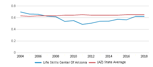 This chart display the diversity score of Life Skills Center Of Arizona and the public school average diversity score of Arizona by year, with the latest 2017-18 school year data.