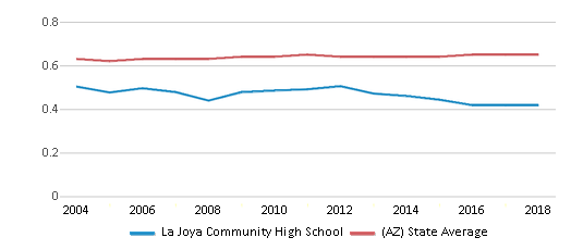 This chart display the diversity score of La Joya Community High School and the public school average diversity score of Arizona by year, with the latest 2017-18 school year data.