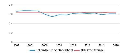 This chart display the diversity score of Lakeridge Elementary School and the public school average diversity score of Texas by year, with the latest 2017-18 school year data.