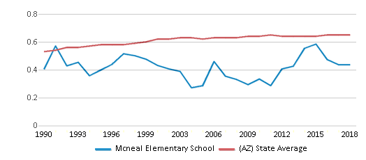 This chart display the diversity score of Mcneal Elementary School and the public school average diversity score of Arizona by year, with the latest 2017-18 school year data.