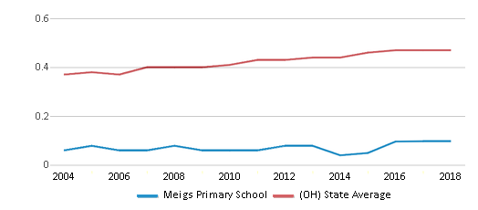 This chart display the diversity score of Meigs Primary School and the public school average diversity score of Ohio by year, with the latest 2017-18 school year data.