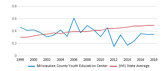 This chart display the diversity score of Milwaukee County Youth Education Center and the public school average diversity score of Wisconsin by year, with the latest 2017-18 school year data.