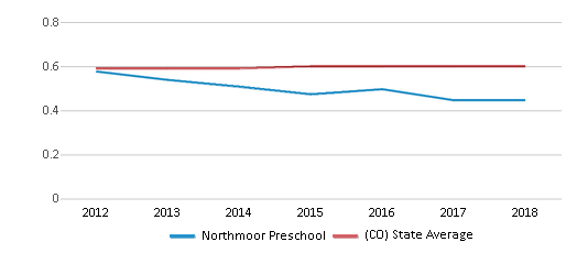 This chart display the diversity score of Northmoor Preschool and the public school average diversity score of Colorado by year, with the latest 2017-18 school year data.