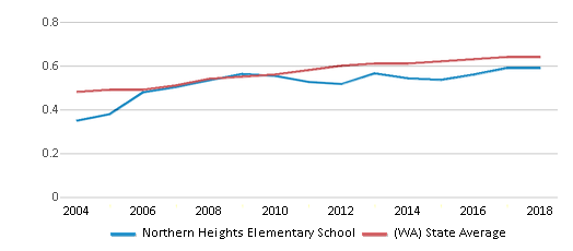This chart display the diversity score of Northern Heights Elementary School and the public school average diversity score of Washington by year, with the latest 2017-18 school year data.