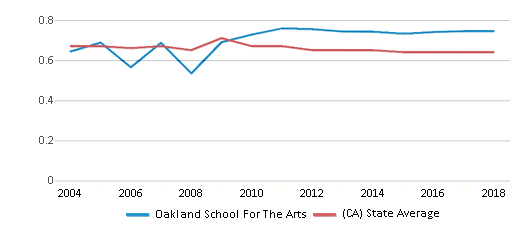 This chart display the diversity score of Oakland School For The Arts and the public school average diversity score of California by year, with the latest 2017-18 school year data.