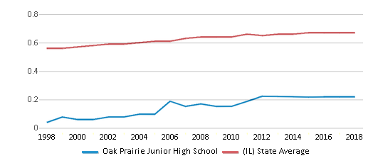 This chart display the diversity score of Oak Prairie Junior High School and the public school average diversity score of Illinois by year, with the latest 2017-18 school year data.