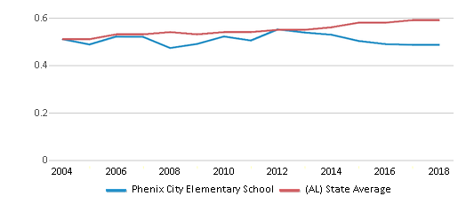 This chart display the diversity score of Phenix City Elementary School and the public school average diversity score of Alabama by year, with the latest 2017-18 school year data.