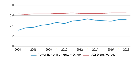This chart display the diversity score of Power Ranch Elementary School and the public school average diversity score of Arizona by year, with the latest 2017-18 school year data.