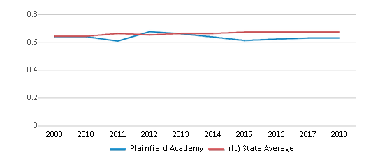 This chart display the diversity score of Plainfield Academy and the public school average diversity score of Illinois by year, with the latest 2017-18 school year data.