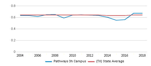 This chart display the diversity score of Pathways 3h Campus and the public school average diversity score of Texas by year, with the latest 2017-18 school year data.
