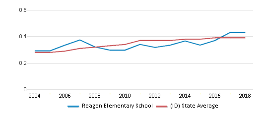 This chart display the diversity score of Reagan Elementary School and the public school average diversity score of Idaho by year, with the latest 2017-18 school year data.