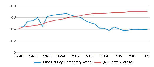 This chart display the diversity score of Agnes Risley Elementary School and the public school average diversity score of Nevada by year, with the latest 2017-18 school year data.