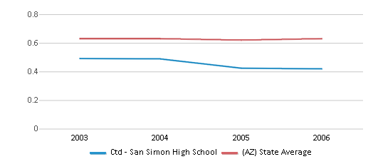 This chart display the diversity score of Ctd - San Simon High School and the public school average diversity score of Arizona by year, with the latest 2005-06 school year data.