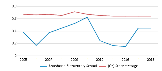 This chart display the diversity score of Shoshone Elementary School and the public school average diversity score of California by year, with the latest 2017-18 school year data.