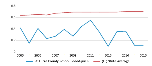 This chart display the diversity score of St. Lucie County School Board-jail Program-ese and the public school average diversity score of Florida by year, with the latest 2017-18 school year data.